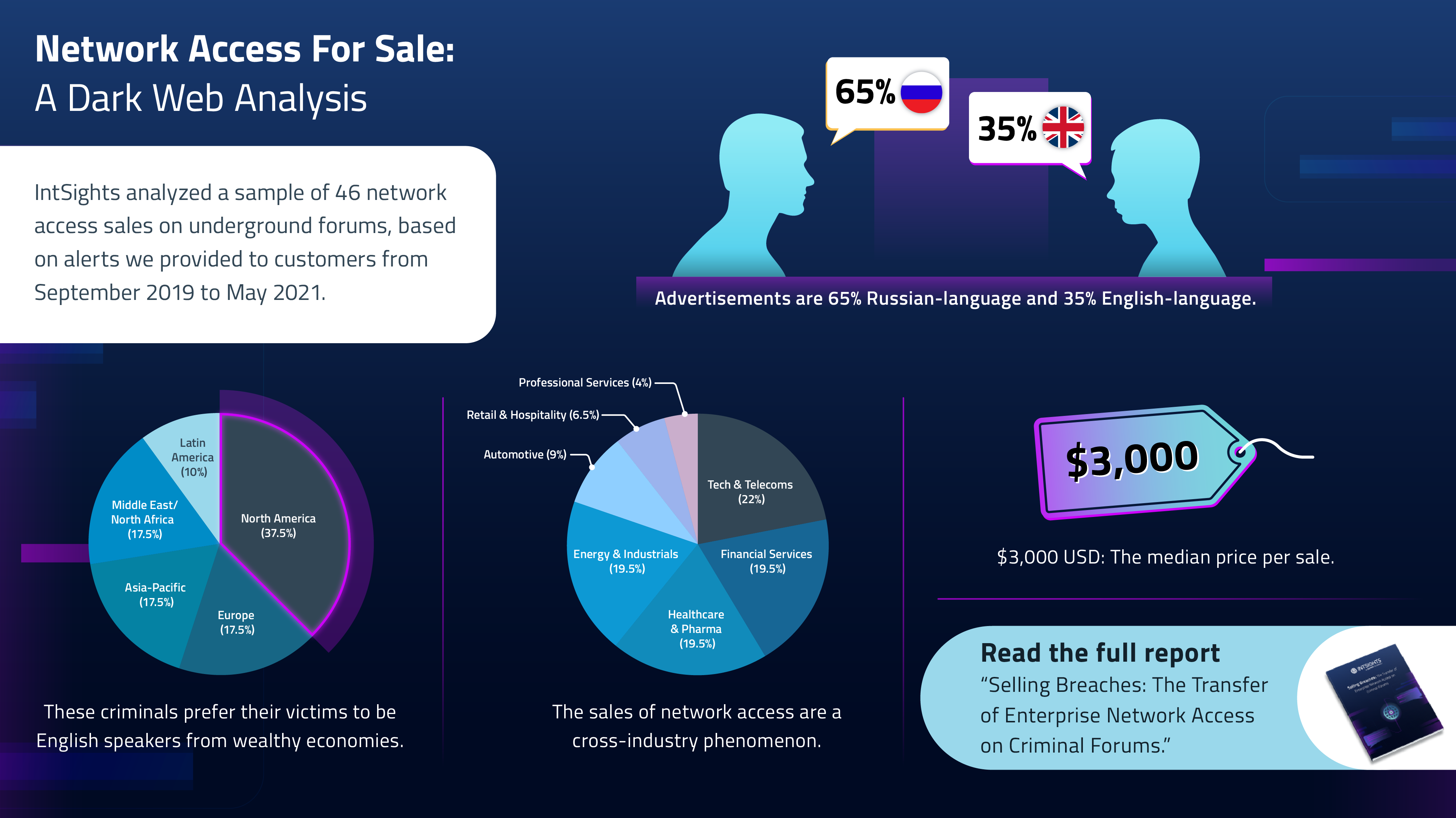 Network Access For Sale - IntSights Infographic